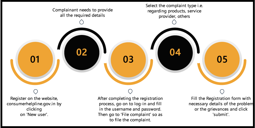 What is the step-wise procedure to file a consumer complaint online