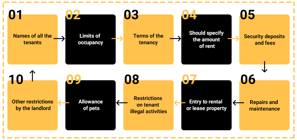 What-are-the-Contents-of-a-Residential-rental-agreement-in-India
