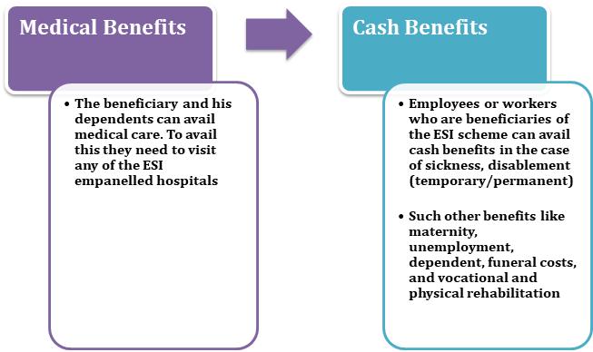 Claim ESI Benefits