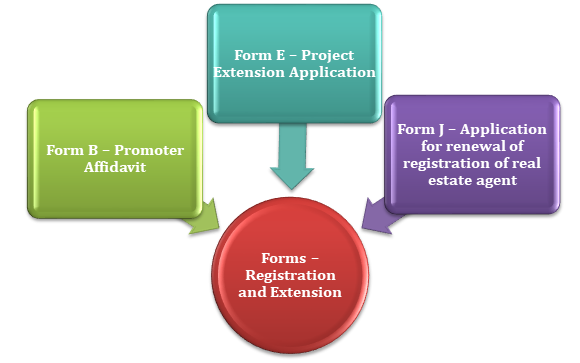 Forms – RERA Registration and Extension