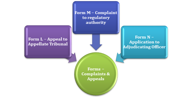 Process of filing complaint in APRERA