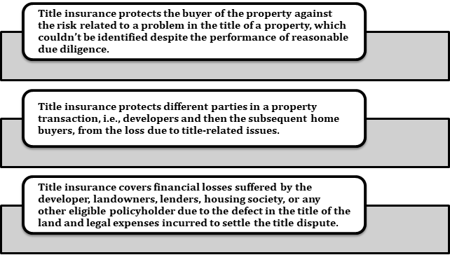 Title insurance for protection