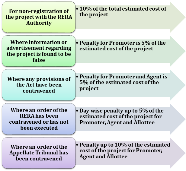 Penalties for non-compliance under RERA