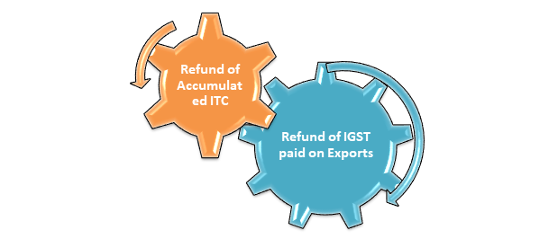 r GST Refund on exports of goods and services