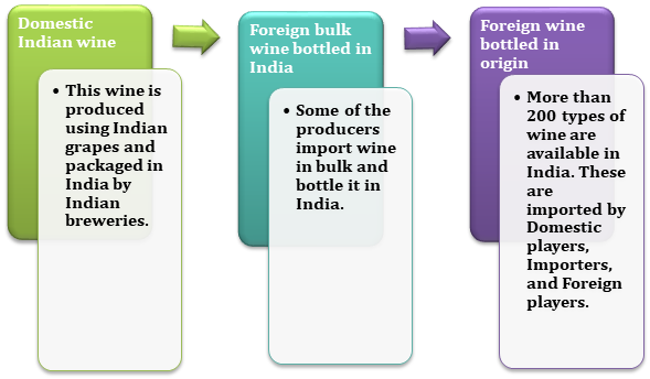 Types of Wines in India
