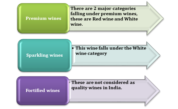 Wines available in India