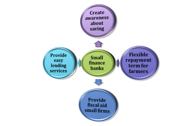 objective of small finance banks
