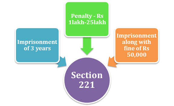 Penalty provisions under Section 221