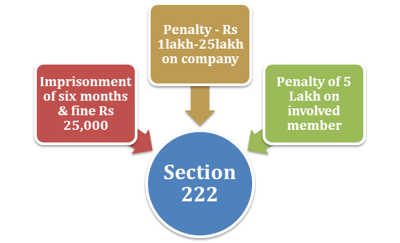Imposition of restrictions upon securities