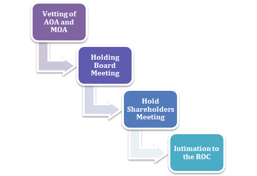 Procedure to increase the authorized share capital