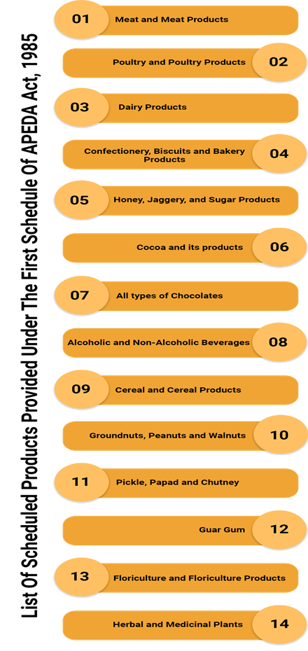 Products under the APEDA Act