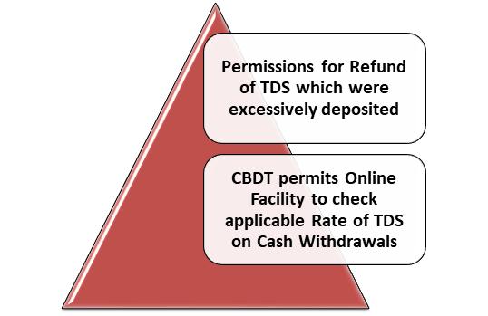 Refund of TDS