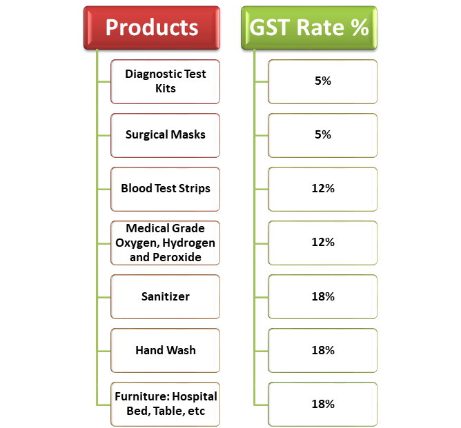 GST Rates for Mask and Sanitizer