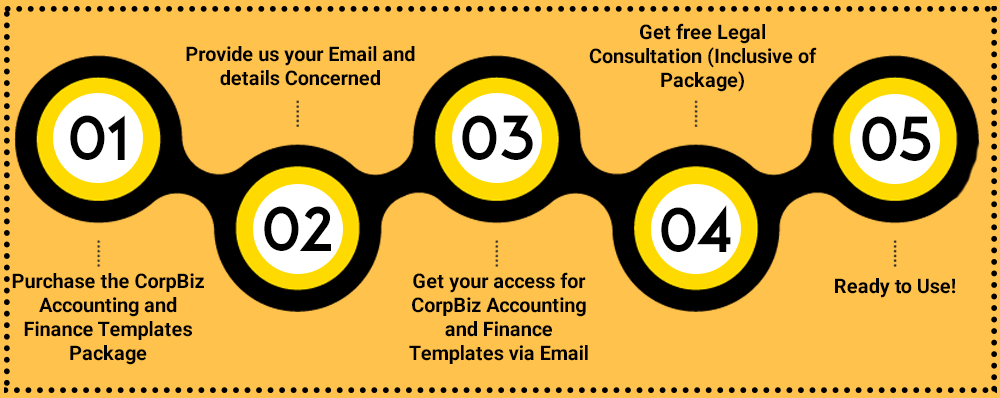 CorpBiz Accounting and Finance Templates Plan