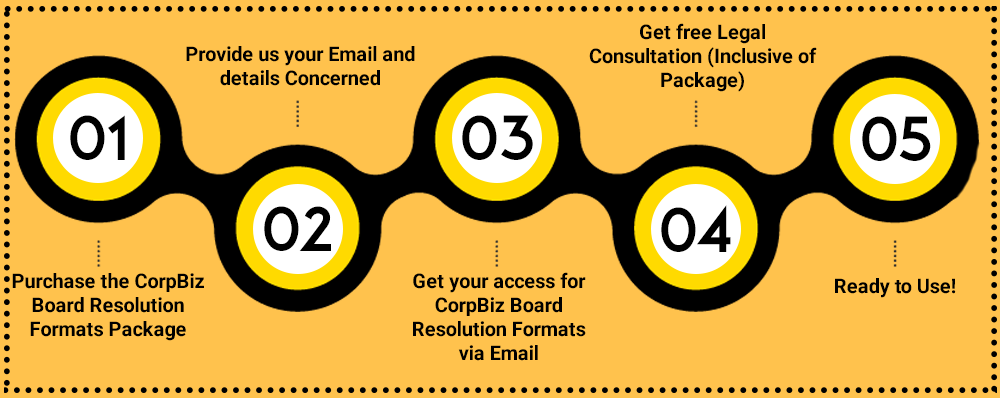 CorpBiz Board Resolution Formats Plan