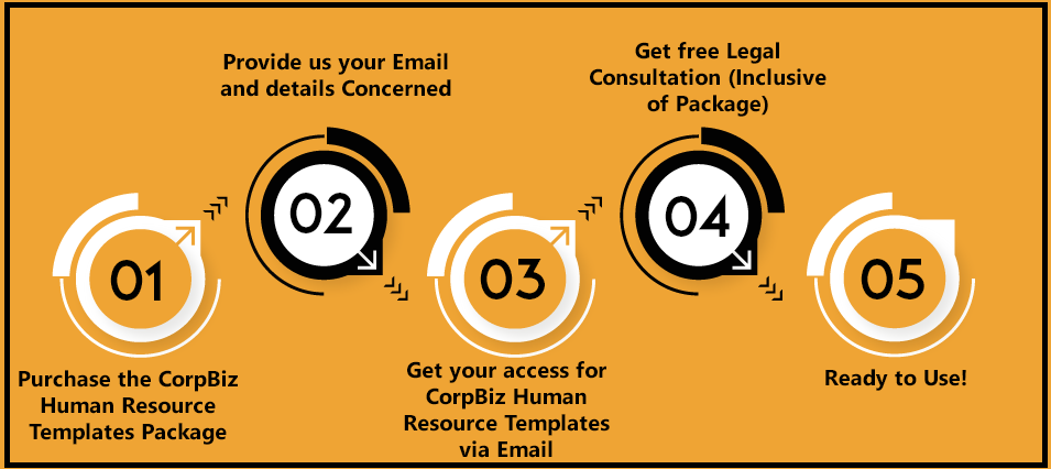 CorpBiz Human Resource Templates Plan