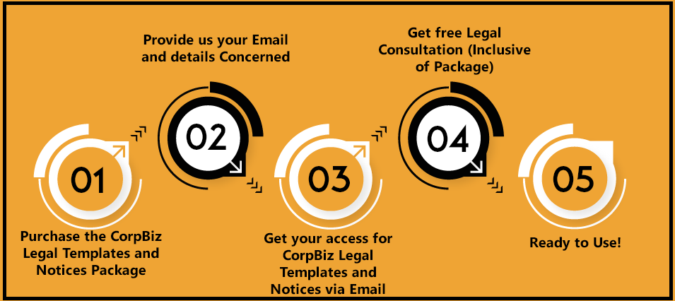 CorpBiz Legal Templates and Notices Plan