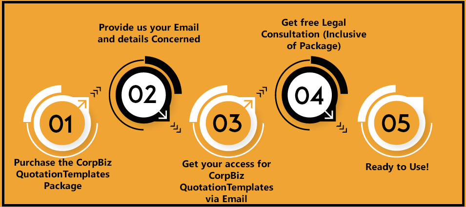 CorpBiz Quotation Templates Plan