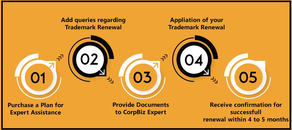 CorpBiz Trademark Renewal Process