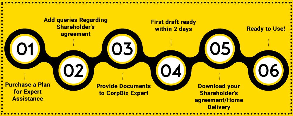 CorpBiz Shareholder's Agreement Registration Procedure