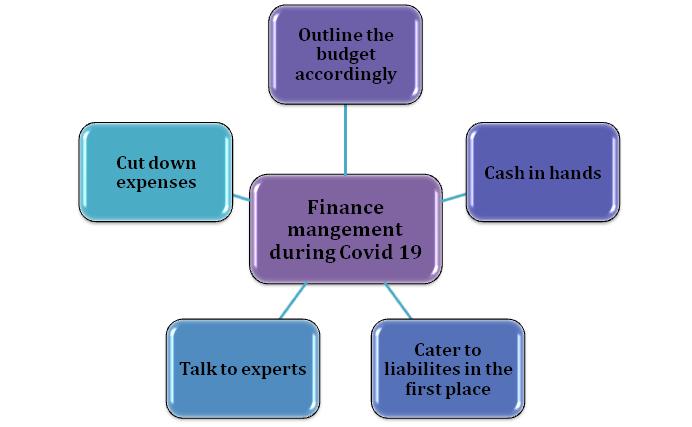 Secure the finances