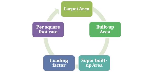 saleable area as per RERA