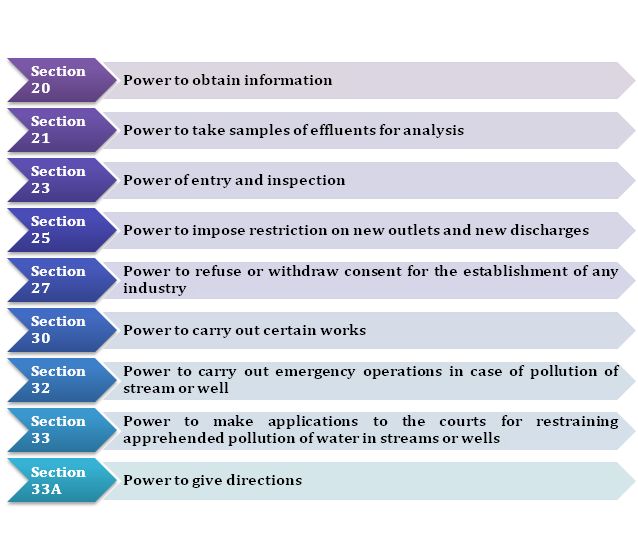 Powers of State Pollution Control Board
