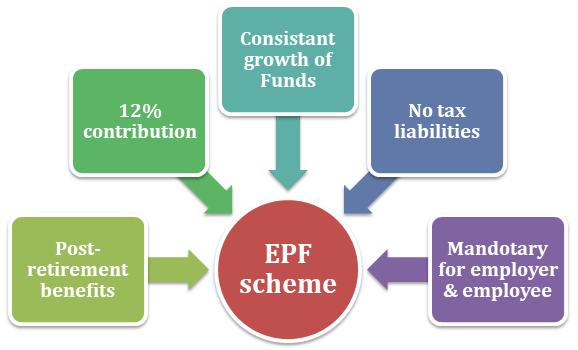 EPF Scheme