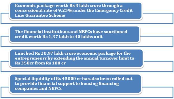 MSME Credit Scheme