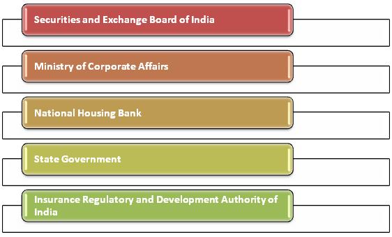 NBFCs registered under other Regulators