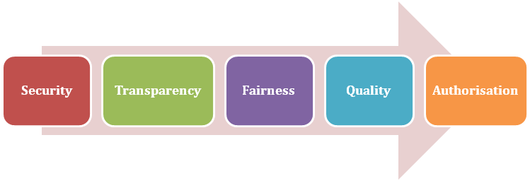 Elements of RERA