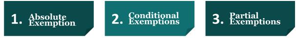 Exemptions under GST