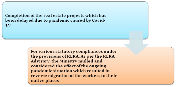 Highlights of Project Extension in RERA