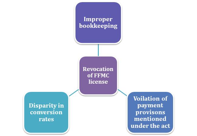 Revocation of FFMC License