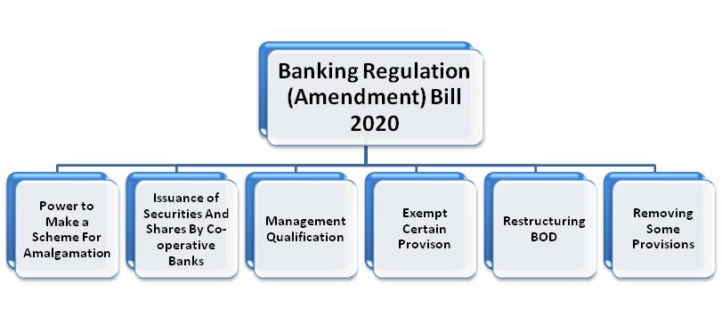 Banking Regulation (Amendment) Bill, 2020 Passed by Lok Sabha