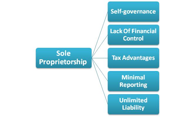 Tax Obligations for Sole Proprietorship