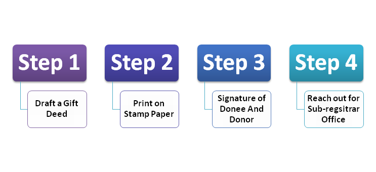 Process of making a Gift Deed
