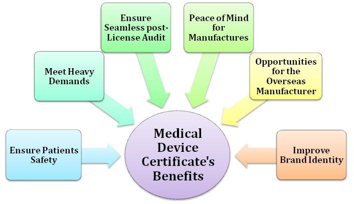 Importance of a Medical Device Certificate in India