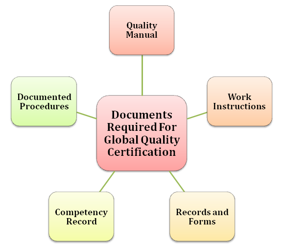 Documents Required for Global Quality Certification