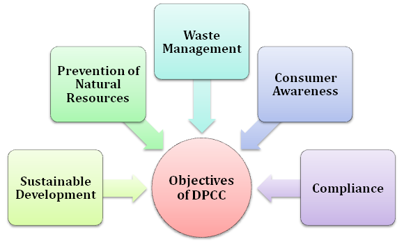 Delhi Pollution Control Committee