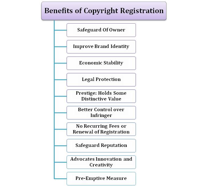 Benefits of Copyright Registration