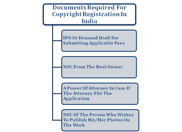 Documents Required For the Copyright Registration