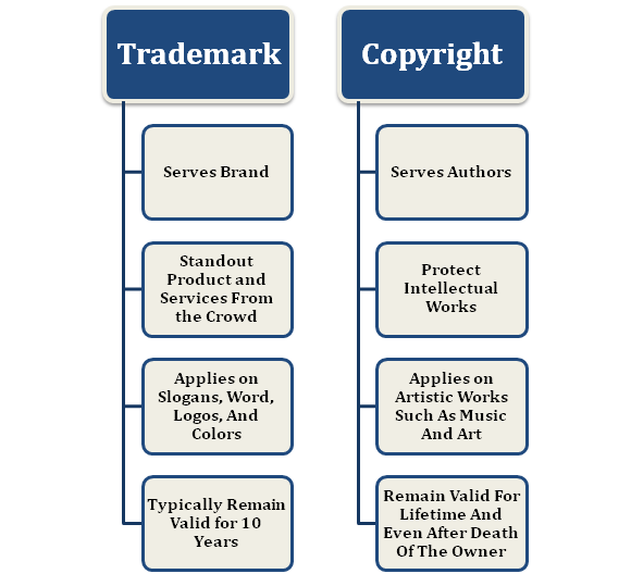 Differences between Trademark and Copyright