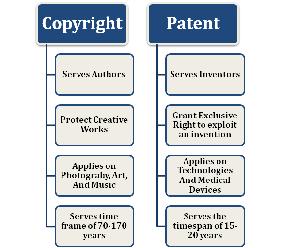 Differences between Patent and Copyright