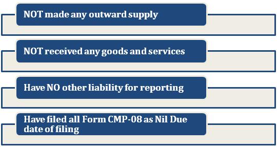 file NIL Form GSTR-4 Annual Return