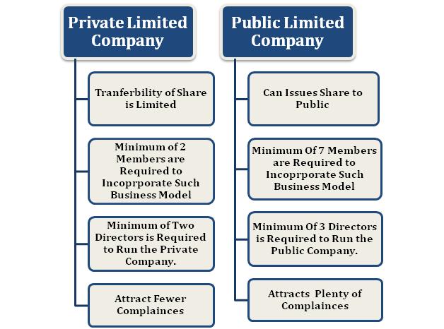 Private Company Vs. Public Company: Differences
