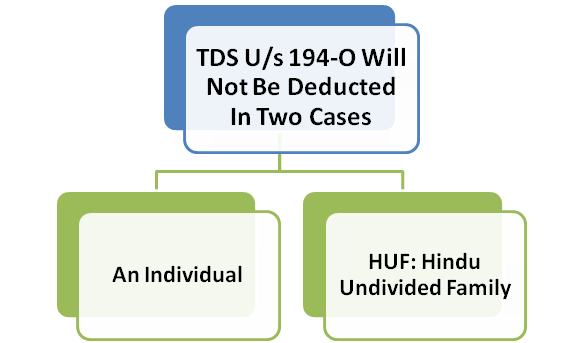Situations when TDS is not Deducted