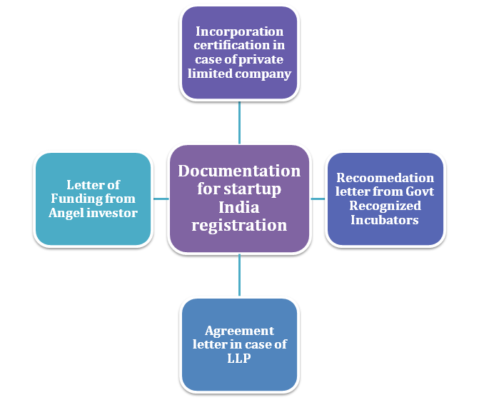 Startup India registration