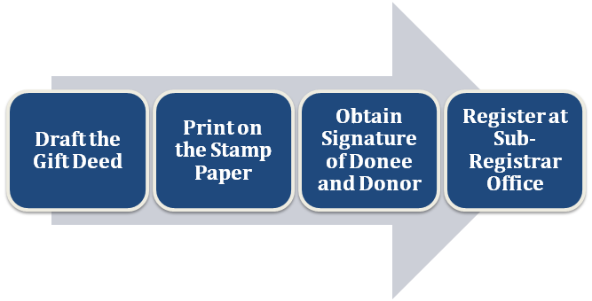 Procedure for Gift deed registration