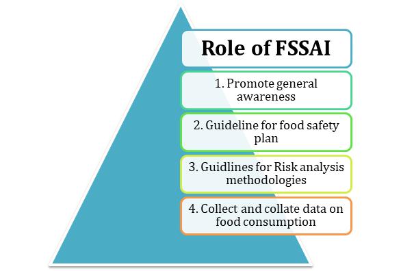 Role of FSSAI